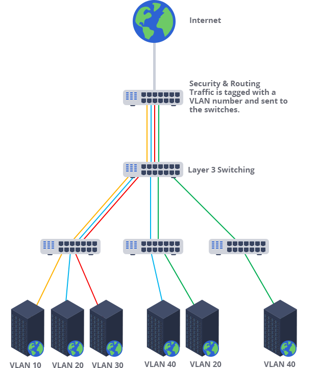 Fast2Host - Subnets